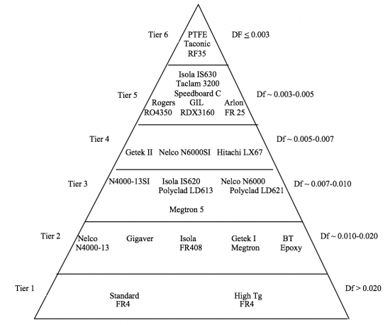 Metalization of High Performance Resin Materials with a
