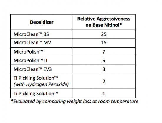 Chemistry Selection for Deoxidizing Medical Implant Devices